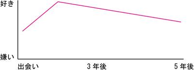 女性の感情グラフ