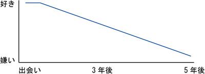 男性の感情グラフ