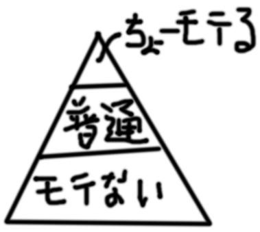 ピラミット型
